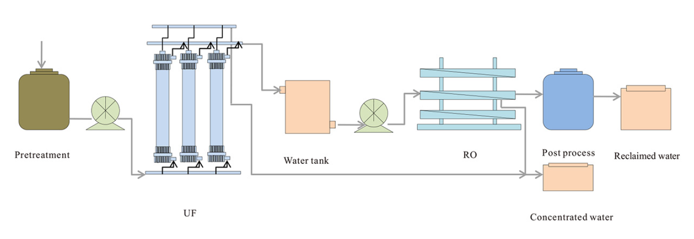 Zero discharge of papermaking wastewater