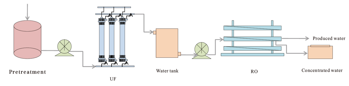 Papermaking tail water reuse project